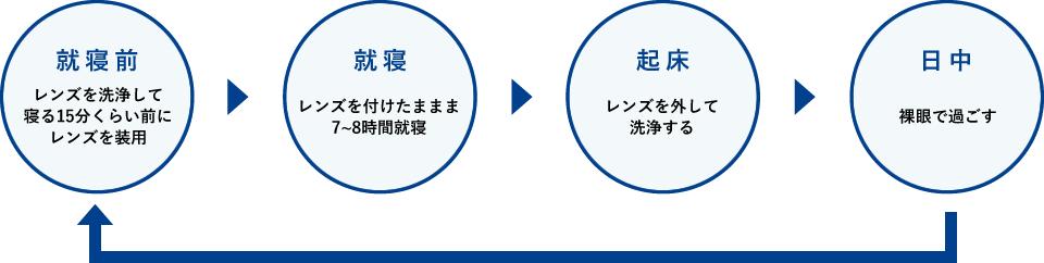オルソケラトロジー装用スケジュール(1日の流れ)